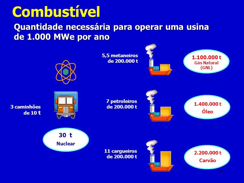 14 Combustível Quantidade necessária para operar uma usina de 1.000 MWe por ano 3 caminhões de 10 t 5,5 metaneiros de 200.000 t 7 petroleiros de 200.0