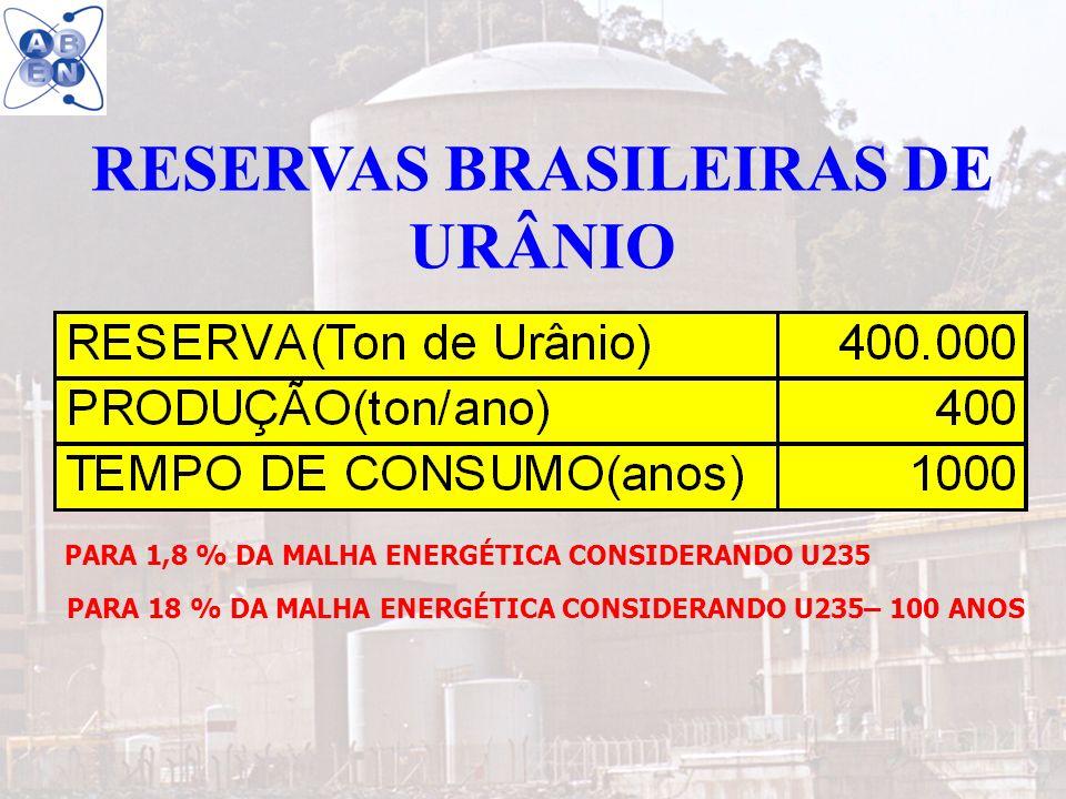15 RESERVAS BRASILEIRAS DE URÂNIO PARA 1,8 % DA MALHA ENERGÉTICA CONSIDERANDO U235 PARA 18 % DA MALHA ENERGÉTICA CONSIDERANDO U235– 100 ANOS