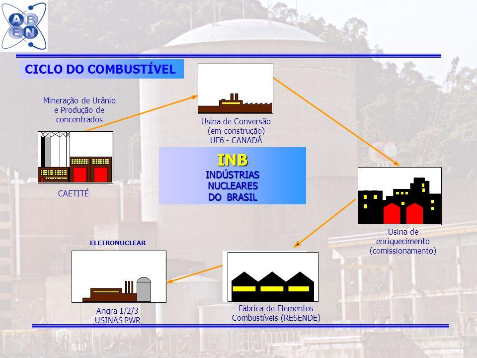 16 CAETITÉ Angra 1/2/3 USINAS PWR CICLO DO COMBUSTÍVEL Usina de Conversão (em construção) UF6 - CANADÁ INBINDÚSTRIASNUCLEARES DO BRASIL Mineração de U