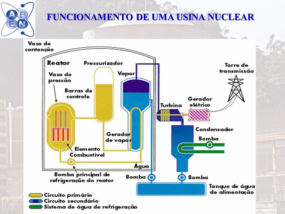 3 Absorção dos produtos de fissão pelo próprio combustível Absorção dos produtos de fissão pelo próprio combustível Vaso do reator e circuito primário Revestimento da vareta de combustível Vaso (edifício) de contenção Contenção de aço BARREIRAS FÍSICAS MÚLTIPLAS CONTRA A LIBERAÇÃO DE PRODUTOS RADIOATIVOS