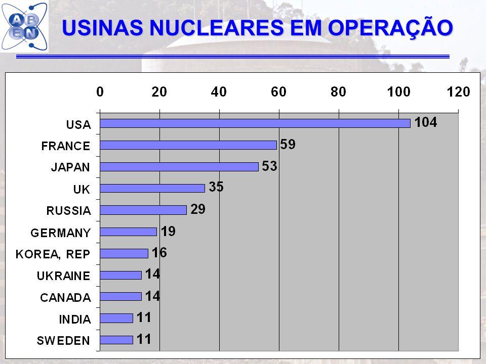 31 USINAS NUCLEARES EM OPERAÇÃO