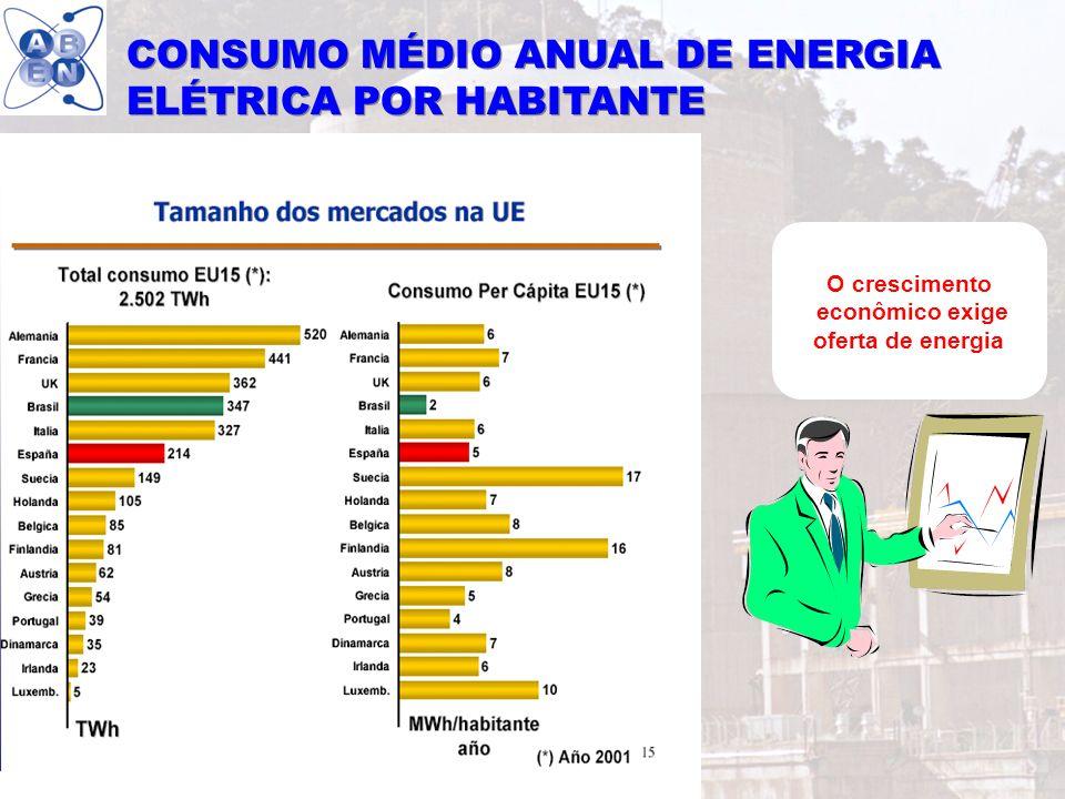 40 O crescimento econômico exige oferta de energia CONSUMO MÉDIO ANUAL DE ENERGIA ELÉTRICA POR HABITANTE