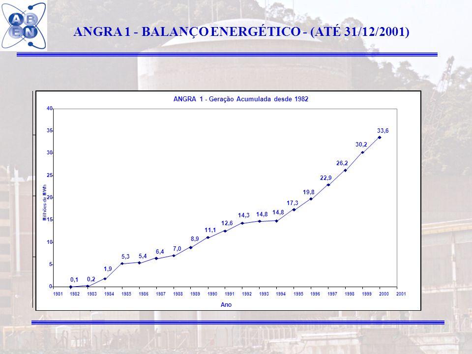 9 ANGRA 1 - BALANÇO ENERGÉTICO - (ATÉ 31/12/2001)