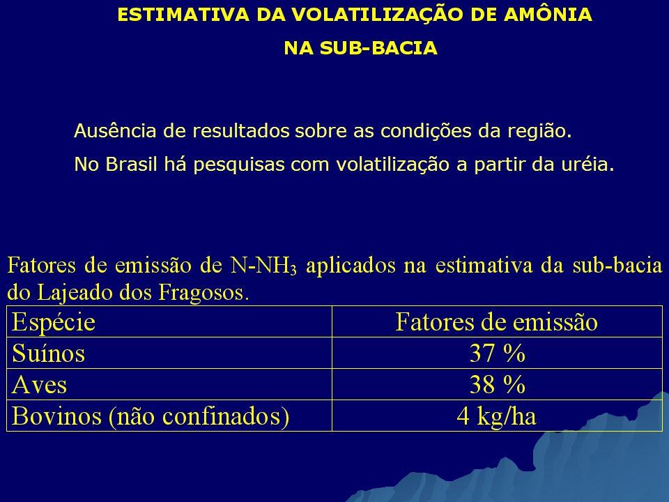 Ausência de resultados sobre as condições da região. No Brasil há pesquisas com volatilização a partir da uréia.