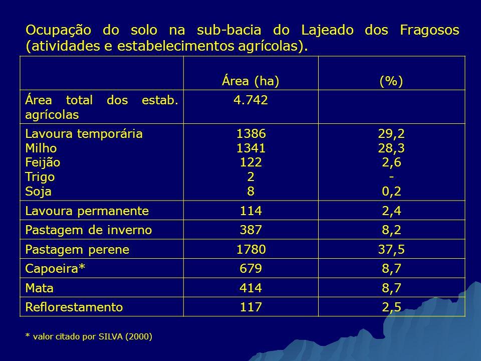 Ocupação do solo na sub-bacia do Lajeado dos Fragosos (atividades e estabelecimentos agrícolas). Área (ha)(%) Área total dos estab. agrícolas 4.742 La