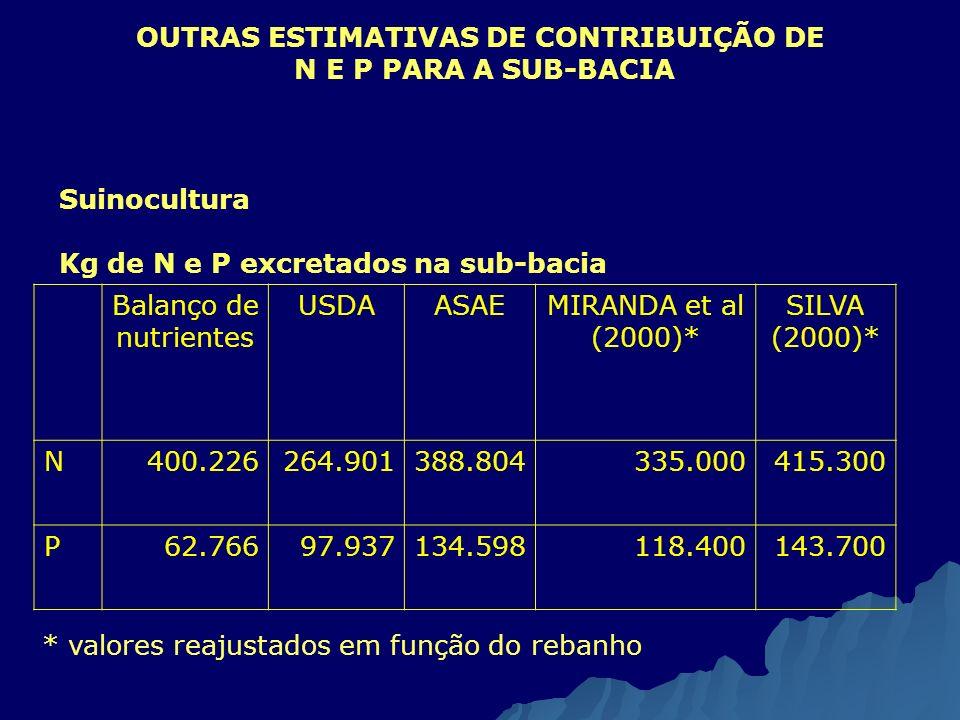 OUTRAS ESTIMATIVAS DE CONTRIBUIÇÃO DE N E P PARA A SUB-BACIA Balanço de nutrientes USDAASAEMIRANDA et al (2000)* SILVA (2000)* N400.226264.901388.8043