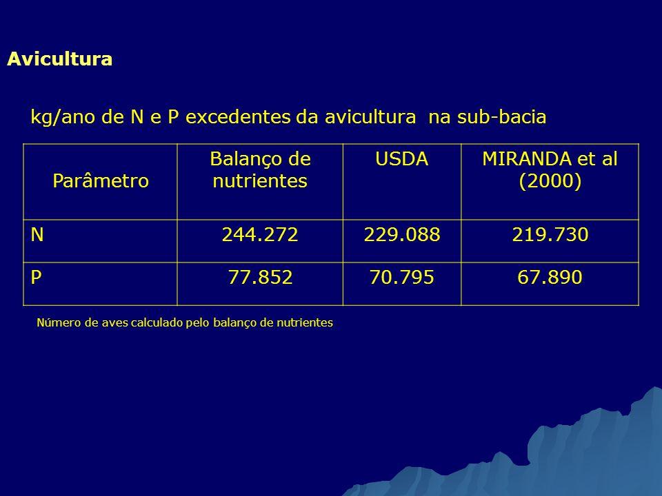 Avicultura kg/ano de N e P excedentes da avicultura na sub-bacia Parâmetro Balanço de nutrientes USDAMIRANDA et al (2000) N244.272229.088219.730 P77.8