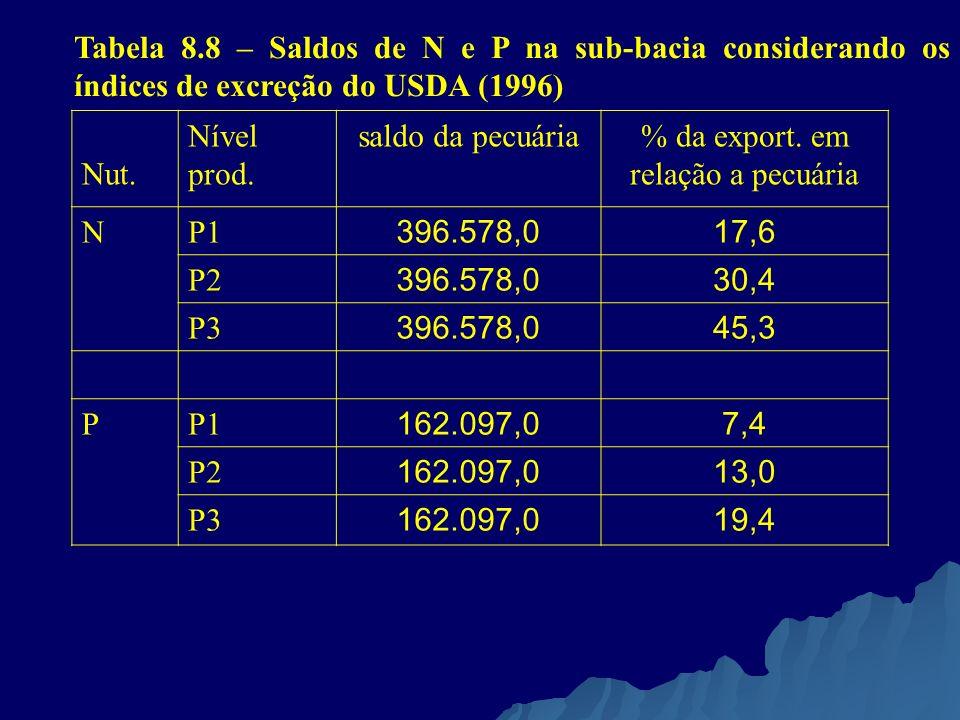 Tabela 8.8 – Saldos de N e P na sub-bacia considerando os índices de excreção do USDA (1996) Nut. Nível prod. saldo da pecuária% da export. em relação