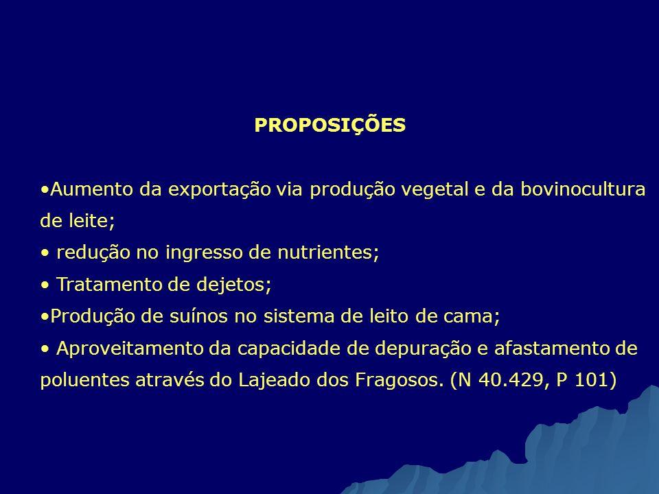 PROPOSIÇÕES Aumento da exportação via produção vegetal e da bovinocultura de leite; redução no ingresso de nutrientes; Tratamento de dejetos; Produção