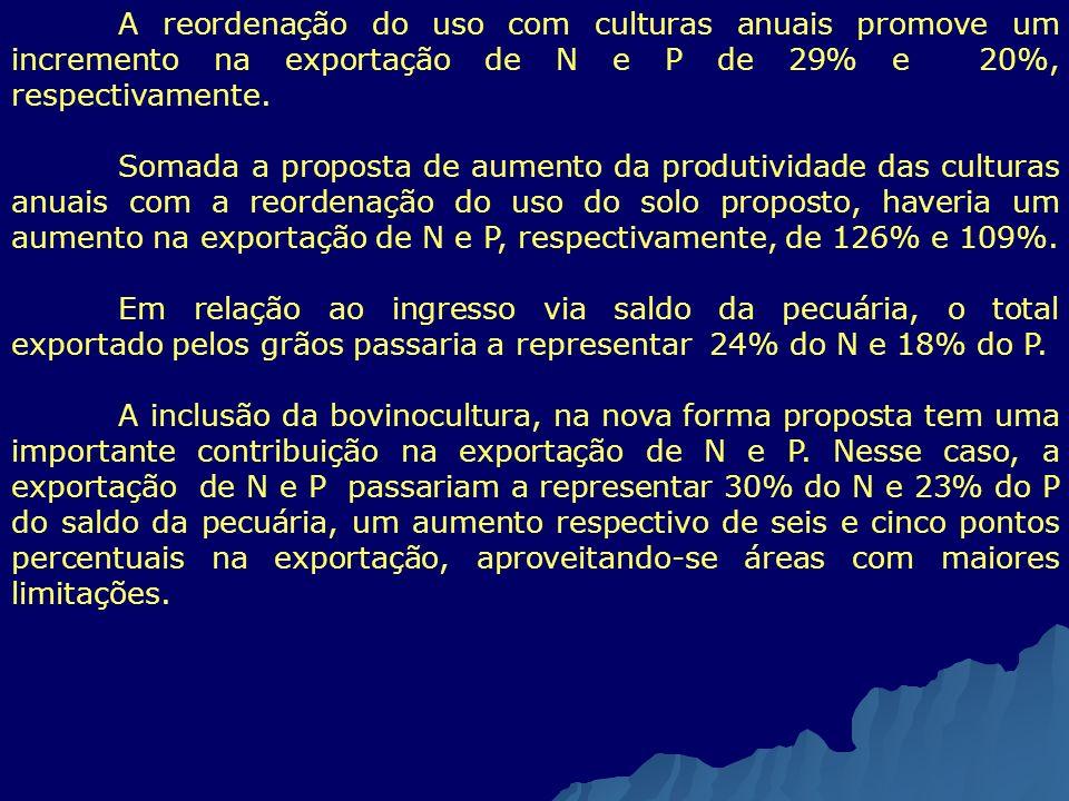A reordenação do uso com culturas anuais promove um incremento na exportação de N e P de 29% e 20%, respectivamente. Somada a proposta de aumento da p