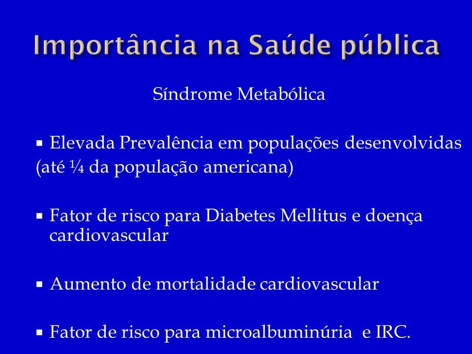 Síndrome Metabólica Elevada Prevalência em populações desenvolvidas (até ¼ da população americana) Fator de risco para Diabetes Mellitus e doença card