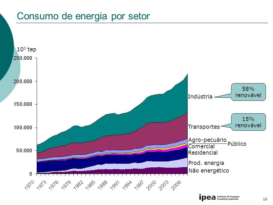 10 Consumo de energia por setor Não energético Transportes Residencial Público Comercial Indústria Agro-pecuário 10 3 tep Prod. energia 15% renovável