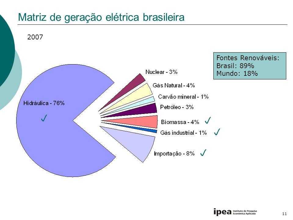 11 Matriz de geração elétrica brasileira Fontes Renováveis: Brasil: 89% Mundo: 18% 2007