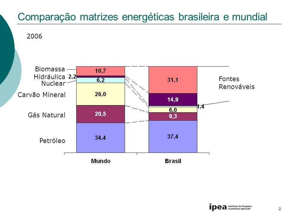 2 Comparação matrizes energéticas brasileira e mundial Petróleo Gás Natural Carvão Mineral Nuclear Hidráulica Biomassa Fontes Renováveis 2006
