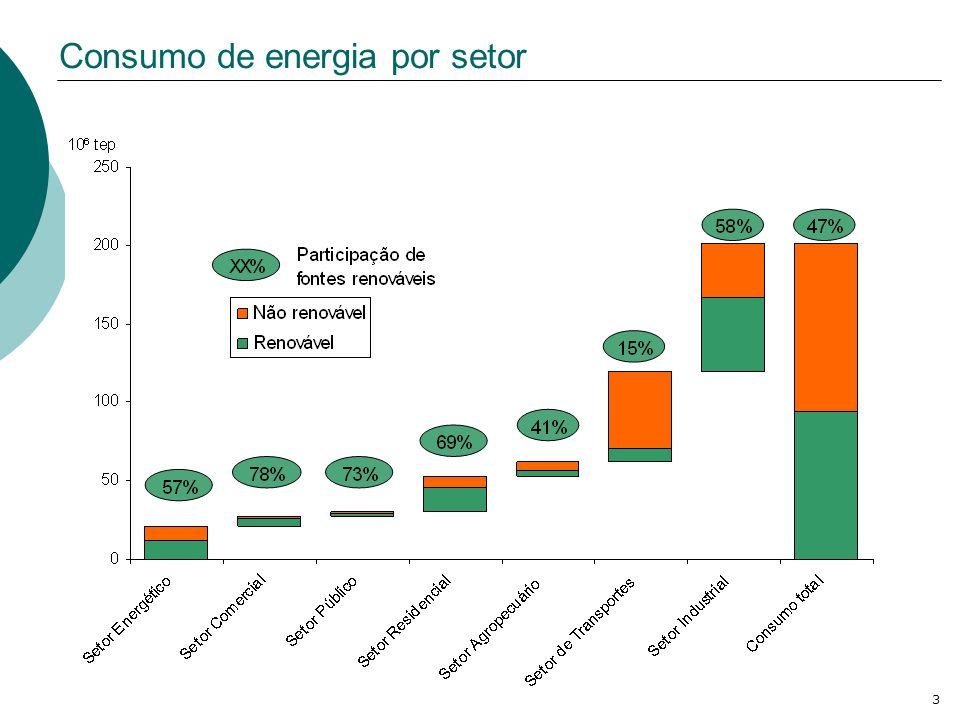 3 Consumo de energia por setor