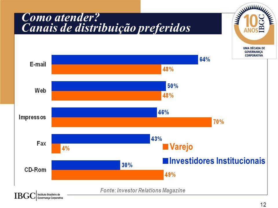 12 Varejo Investidores Institucionais Fonte: Investor Relations Magazine Como atender? Canais de distribuição preferidos