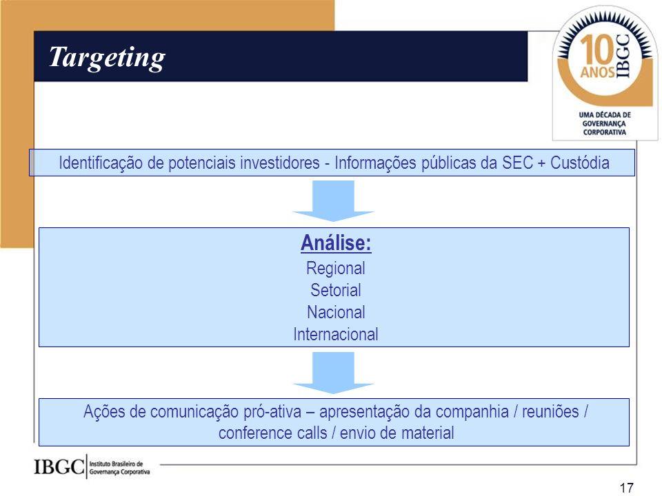17 Targeting Identificação de potenciais investidores - Informações públicas da SEC + Custódia Análise: Regional Setorial Nacional Internacional Ações