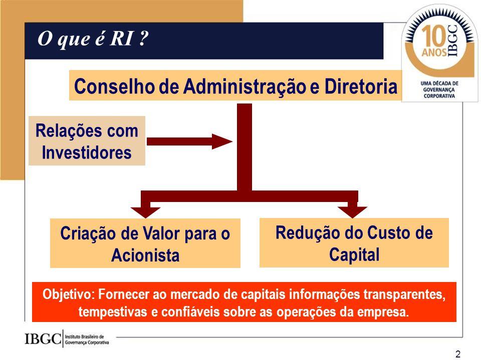 2 Conselho de Administração e Diretoria Criação de Valor para o Acionista Relações com Investidores Redução do Custo de Capital O que é RI ? Objetivo: