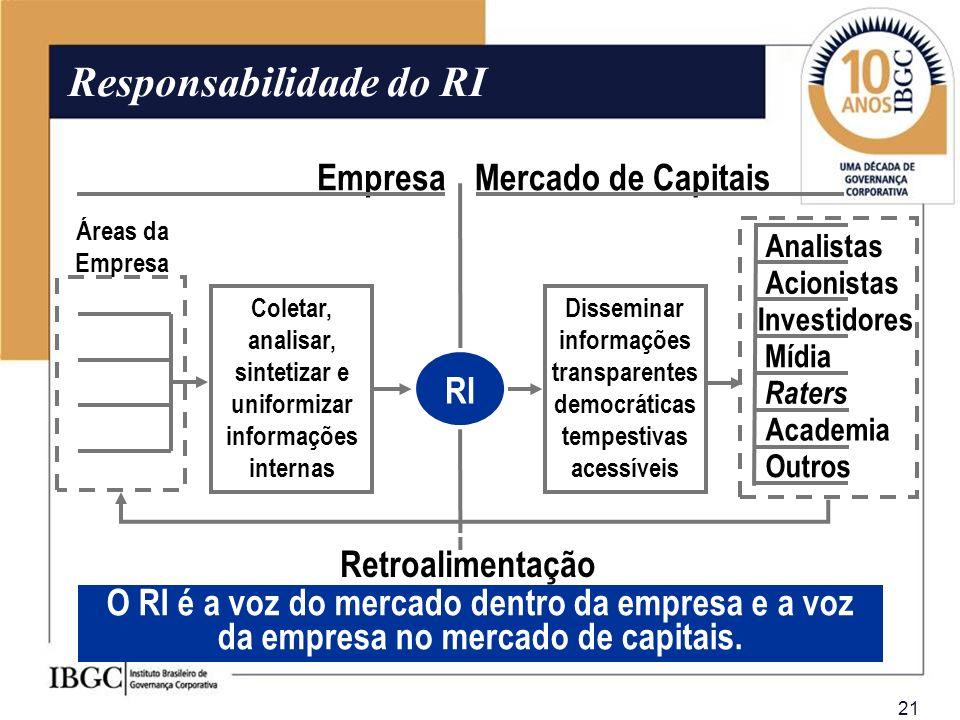 21 Outros Academia RI EmpresaMercado de Capitais Coletar, analisar, sintetizar e uniformizar informações internas Disseminar informações transparentes