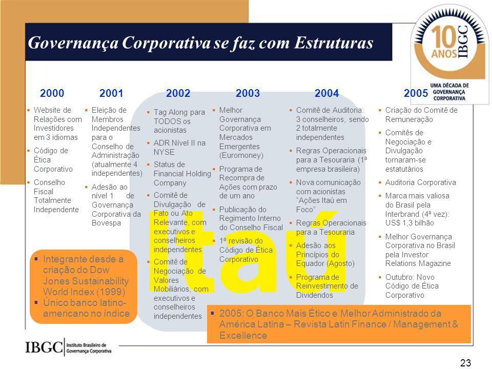23 Governança Corporativa se faz com Estruturas 20012002200320042000 Website de Relações com Investidores em 3 idiomas Código de Ética Corporativo Con