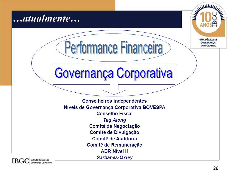 28 …atualmente… Conselheiros independentes Níveis de Governança Corporativa BOVESPA Conselho Fiscal Tag Along Comitê de Negociação Comitê de Divulgaçã
