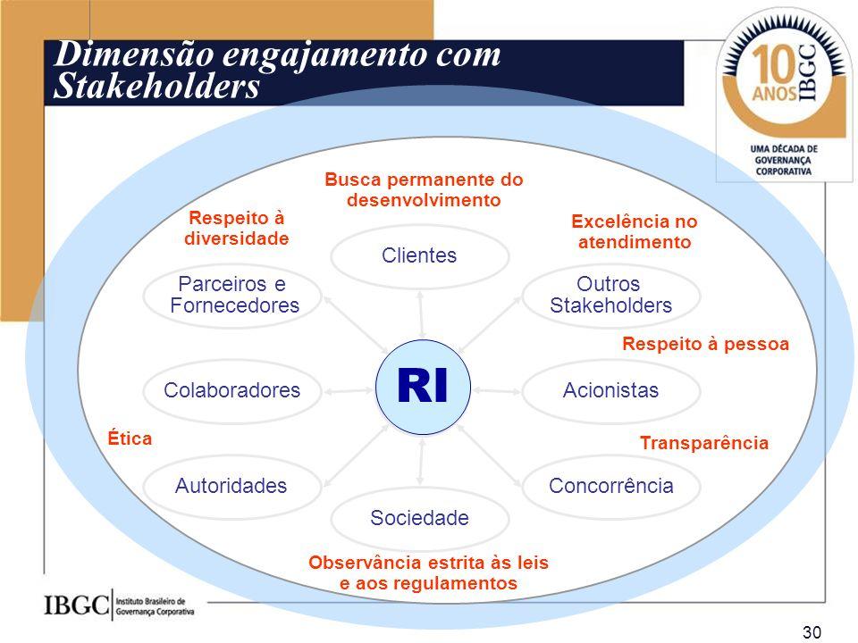 30 Dimensão engajamento com Stakeholders Colaboradores Concorrência Outros Stakeholders Sociedade Parceiros e Fornecedores Acionistas Clientes Autorid