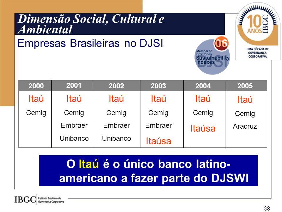 38 Dimensão Social, Cultural e Ambiental Empresas Brasileiras no DJSI Itaú Cemig Itaú Cemig Embraer Unibanco Itaú Cemig Embraer Unibanco Itaú Cemig Em