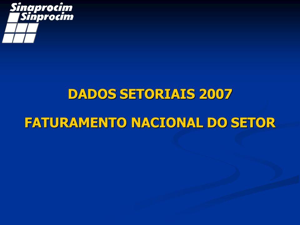 FATURAMENTO NACIONAL DO SETOR 2007 R$ 5.825 Bi DADOS SETORIAIS 2007 Fonte: Sinaprocim – Jan08