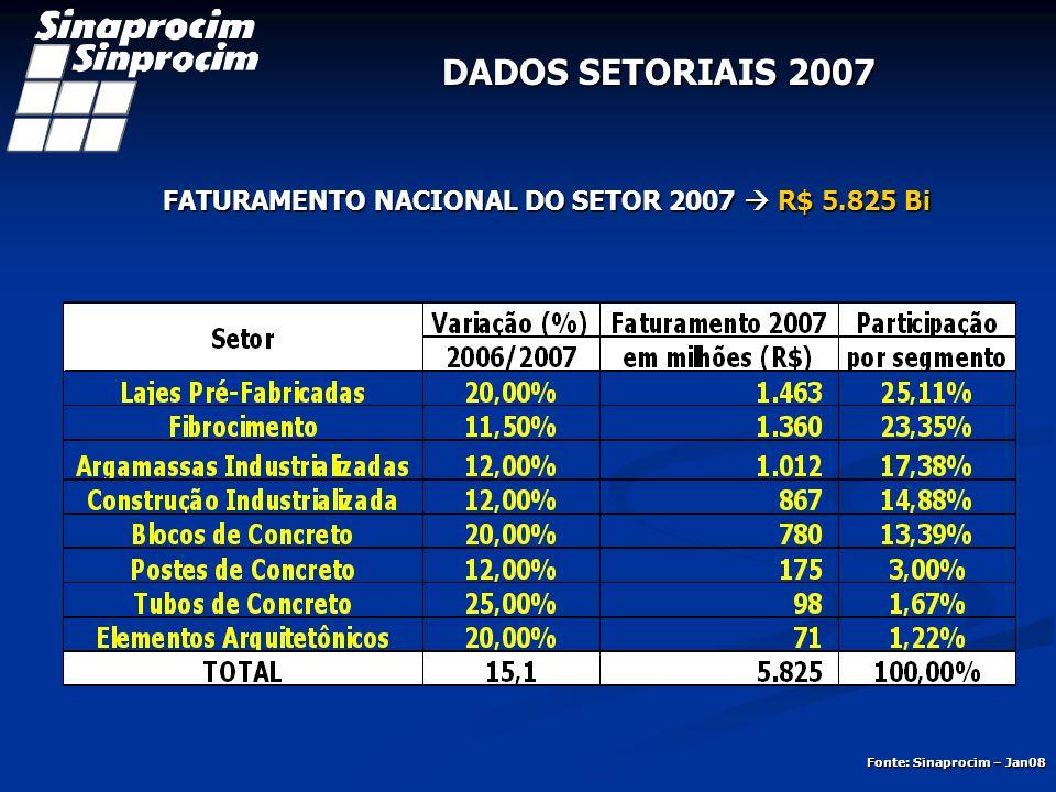 FATURAMENTO NACIONAL DO SETOR 2007 R$ 5.825 Bi DADOS SETORIAIS 2007 3 PARTICIPAÇÃO POR SEGMENTO Fonte: Sinaprocim – Jan08