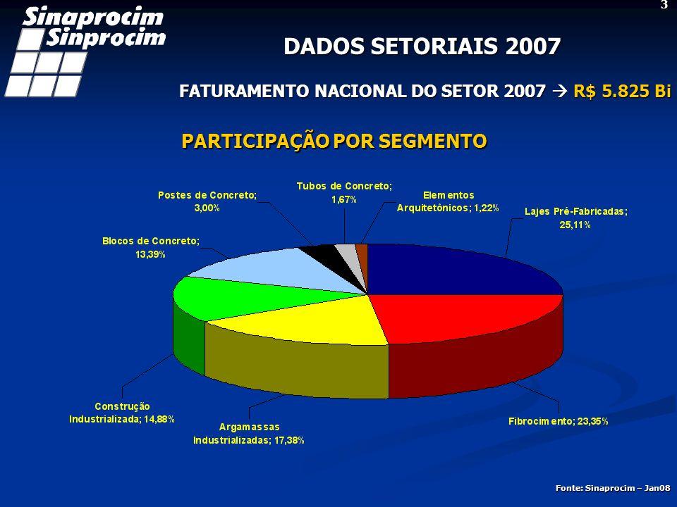 DADOS SETORIAIS 2007 13,3% 6,9%14,9%-2,78% Evolução do Faturamento (Receitas em Bilhões de R$) 4 3,07%1,86%9,55%15,1% Fonte: Sinaprocim – Jan08