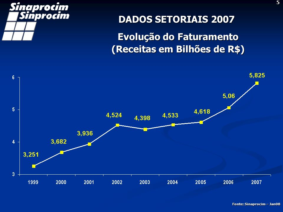 DADOS SETORIAIS 2007 Análise Setorial As indústrias de produtos de cimento fecharam o ano de 2007 com um faturamento de R$ 5,825 bilhões, o que representa um crescimento nominal de 15,1%, em comparação ao ano de 2006, sem contudo representar na mesma proporção rentabilidade para as empresas do setor.