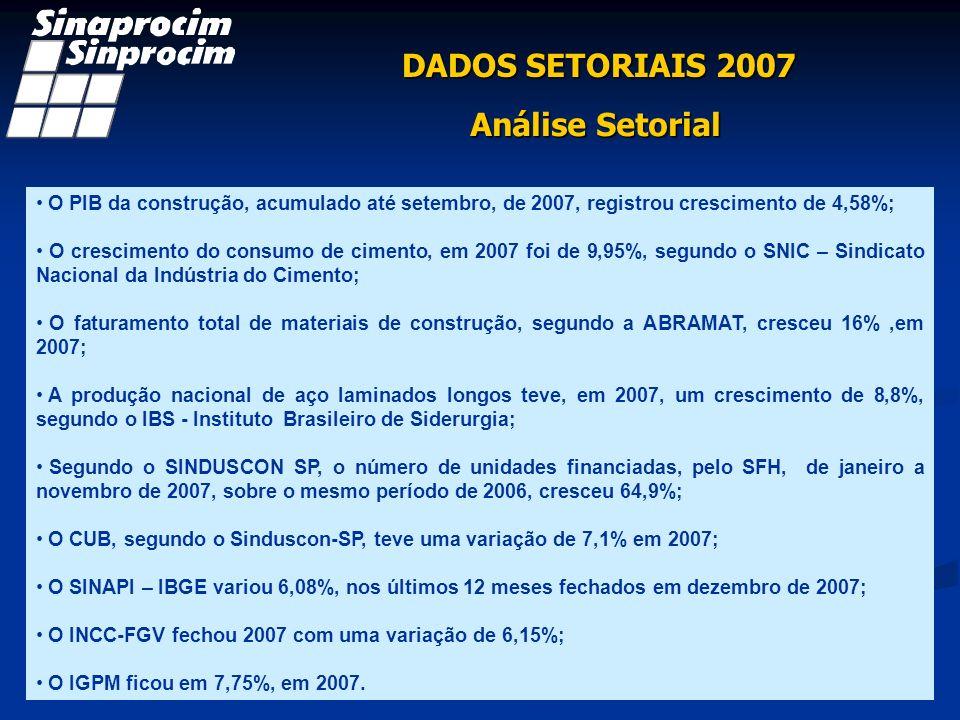 DADOS SETORIAIS 2007 Análise Setorial O PIB da construção, acumulado até setembro, de 2007, registrou crescimento de 4,58%; O crescimento do consumo de cimento, em 2007 foi de 9,95%, segundo o SNIC – Sindicato Nacional da Indústria do Cimento; O faturamento total de materiais de construção, segundo a ABRAMAT, cresceu 16%,em 2007; A produção nacional de aço laminados longos teve, em 2007, um crescimento de 8,8%, segundo o IBS - Instituto Brasileiro de Siderurgia; Segundo o SINDUSCON SP, o número de unidades financiadas, pelo SFH, de janeiro a novembro de 2007, sobre o mesmo período de 2006, cresceu 64,9%; O CUB, segundo o Sinduscon-SP, teve uma variação de 7,1% em 2007; O SINAPI – IBGE variou 6,08%, nos últimos 12 meses fechados em dezembro de 2007; O INCC-FGV fechou 2007 com uma variação de 6,15%; O IGPM ficou em 7,75%, em 2007.