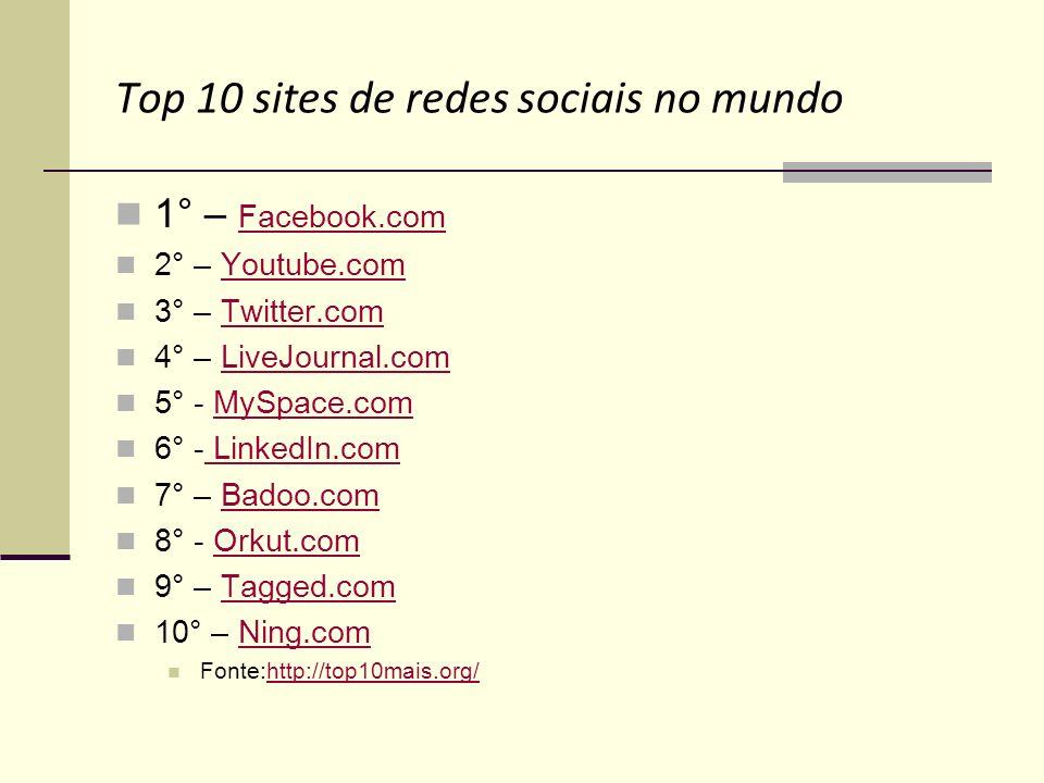 Top 10 sites de redes sociais no mundo 1° – Facebook.com Facebook.com 2° – Youtube.comYoutube.com 3° – Twitter.comTwitter.com 4° – LiveJournal.comLive