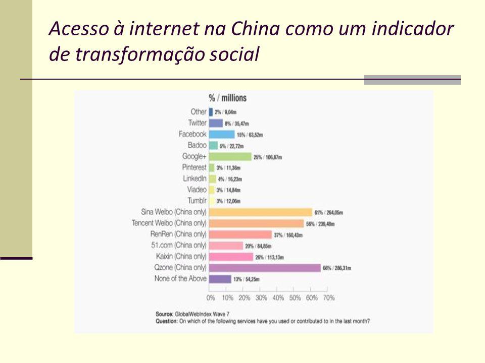 Acesso à internet na China como um indicador de transformação social
