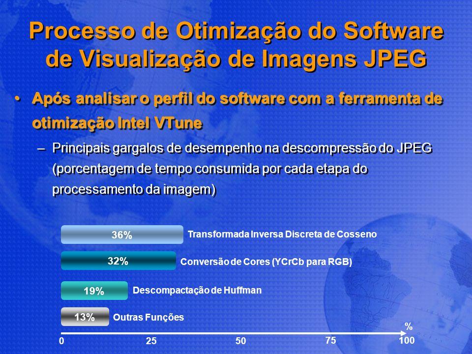 Processo de Otimização do Software de Visualização de Imagens JPEG Após analisar o perfil do software com a ferramenta de otimização Intel VTuneApós a