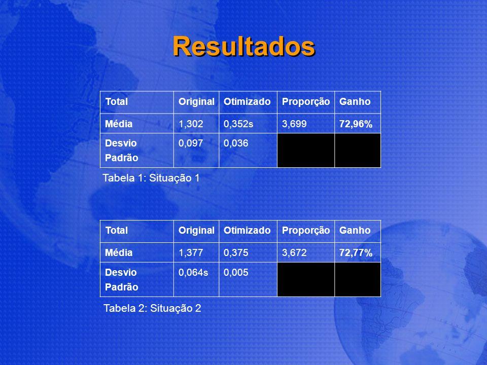 Resultados TotalOriginalOtimizadoProporçãoGanho Média1,3020,352s3,69972,96% Desvio Padrão 0,0970,036 TotalOriginalOtimizadoProporçãoGanho Média1,3770,