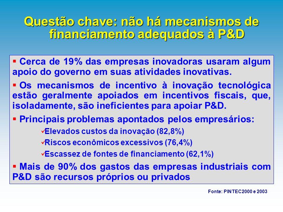 Questão chave: não há mecanismos de financiamento adequados à P&D Fonte: PINTEC2000 e 2003 Cerca de 19% das empresas inovadoras usaram algum apoio do