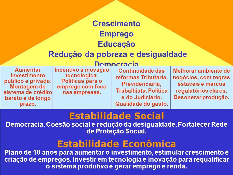 Crescimento Emprego Educação Redução da pobreza e desigualdade Democracia Estabilidade Social Democracia. Coesão social e redução da desigualdade. For