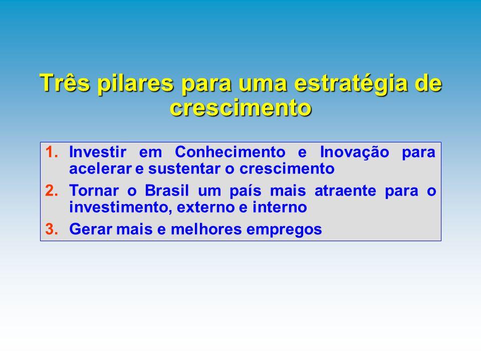 1.Investir em Conhecimento e Inovação para acelerar e sustentar o crescimento 2.Tornar o Brasil um país mais atraente para o investimento, externo e i