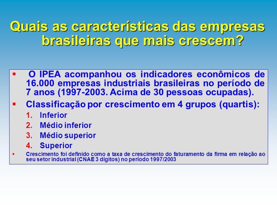 Quais as características das empresas brasileiras que mais crescem? O IPEA acompanhou os indicadores econômicos de 16.000 empresas industriais brasile