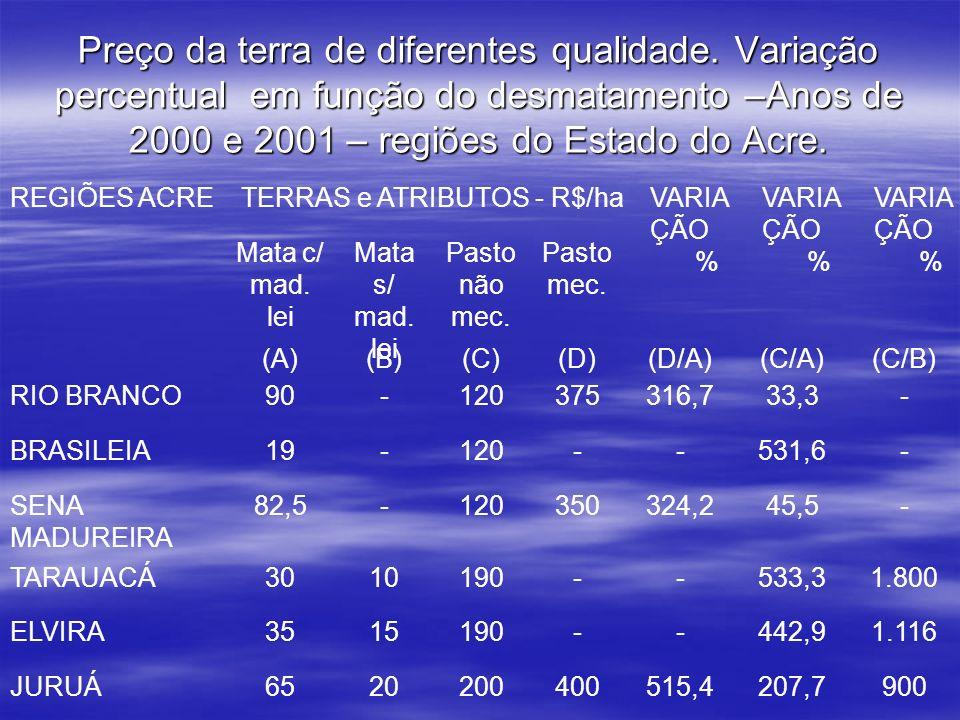 Preço da terra de diferentes qualidade. Variação percentual em função do desmatamento –Anos de 2000 e 2001 – regiões do Estado do Acre. REGIÕES ACRE T