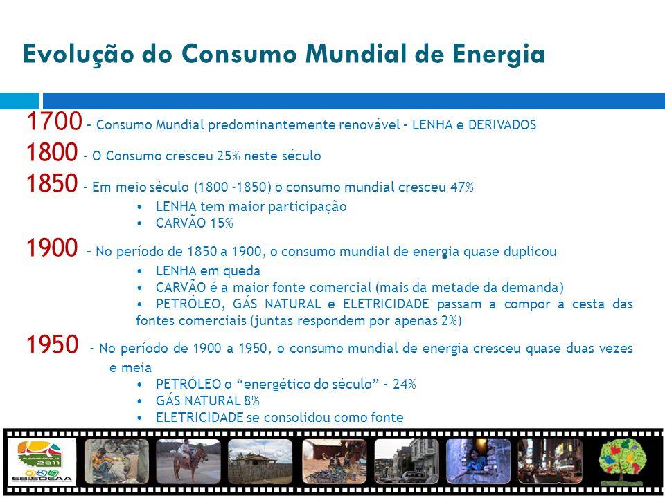 1700 – Consumo Mundial predominantemente renovável – LENHA e DERIVADOS 1800 – O Consumo cresceu 25% neste século 1850 – Em meio século (1800 -1850) o