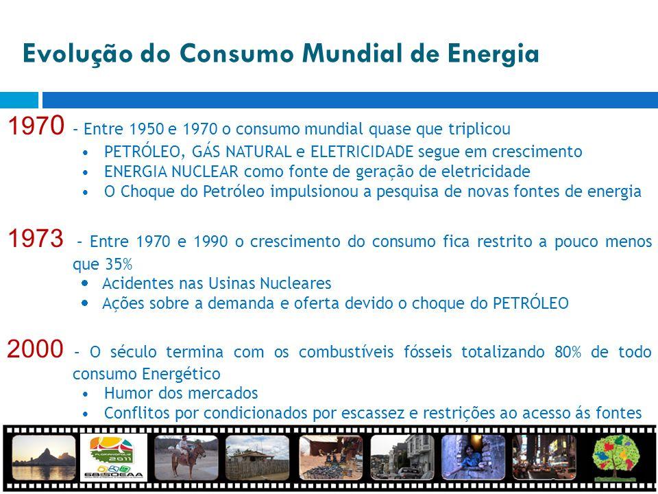 Evolução do Consumo Mundial de Energia 197 0 – Entre 1950 e 1970 o consumo mundial quase que triplicou PETRÓLEO, GÁS NATURAL e ELETRICIDADE segue em c