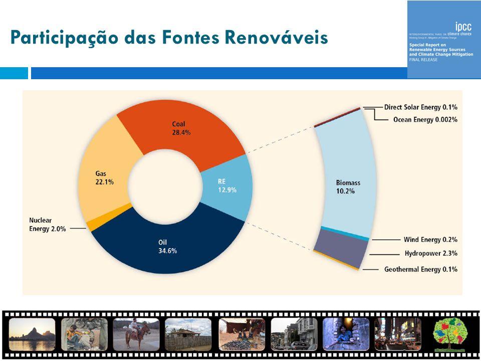 Participação das Fontes Renováveis