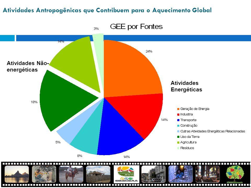 Atividades Antropogênicas que Contribuem para o Aquecimento Global Atividades Não- energéticas Atividades Energéticas