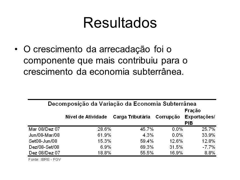 Resultados O crescimento da arrecadação foi o componente que mais contribuiu para o crescimento da economia subterrânea.