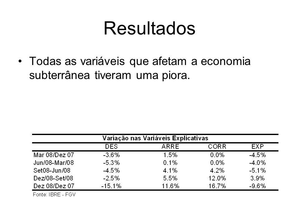 Resultados Todas as variáveis que afetam a economia subterrânea tiveram uma piora.