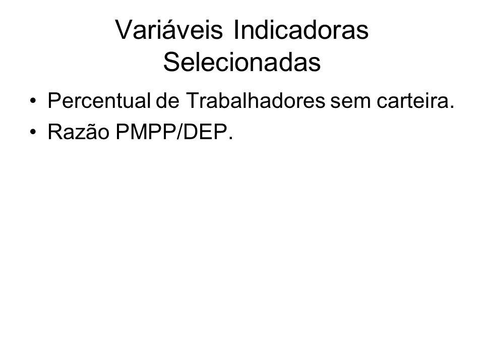 Variáveis Indicadoras Selecionadas Percentual de Trabalhadores sem carteira. Razão PMPP/DEP.