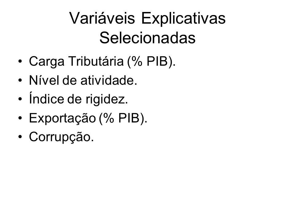 Variáveis Explicativas Selecionadas Carga Tributária (% PIB). Nível de atividade. Índice de rigidez. Exportação (% PIB). Corrupção.
