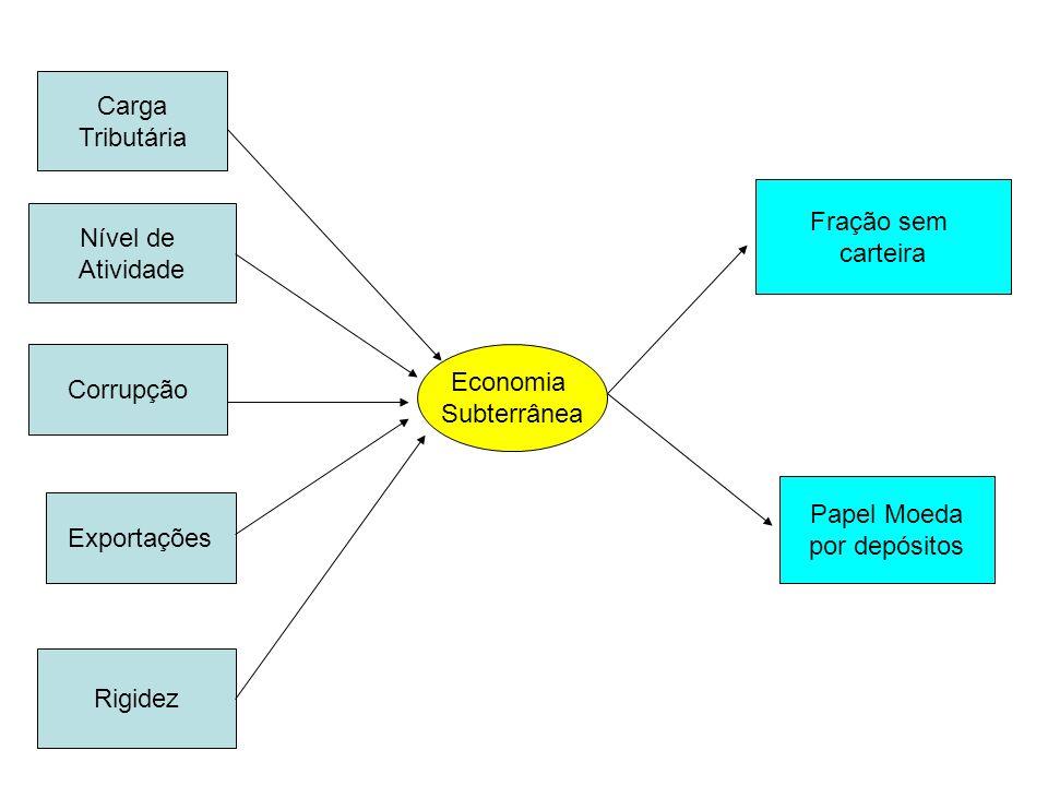 Corrupção Nível de Atividade Carga Tributária Exportações Rigidez Economia Subterrânea Papel Moeda por depósitos Fração sem carteira